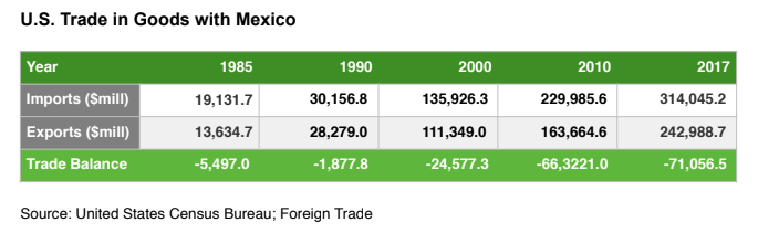U.S. Trade in Goods with Mexico