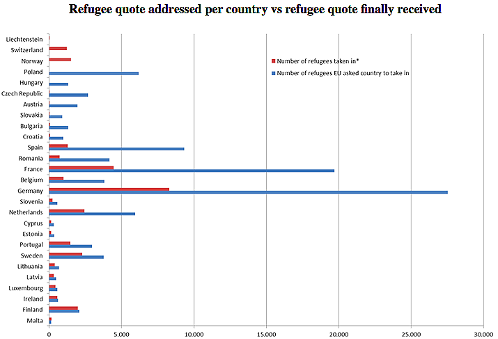 Refugee quote addressed per country vs refugee quote finally received
