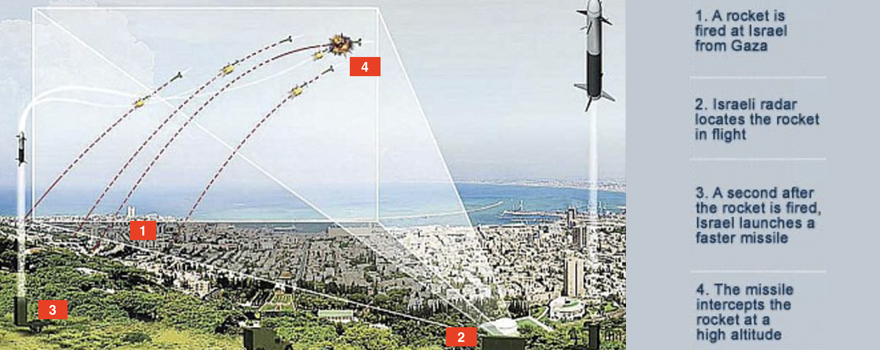 "How ""Iron Dome"" works; explanation on an image produced by Rafael Advanced Defense Systems"