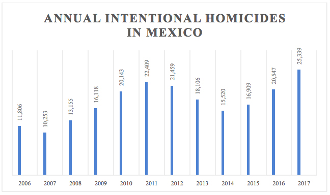 Annual intentational homicides in Mexico