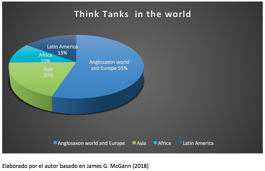 Think Tanks in the world