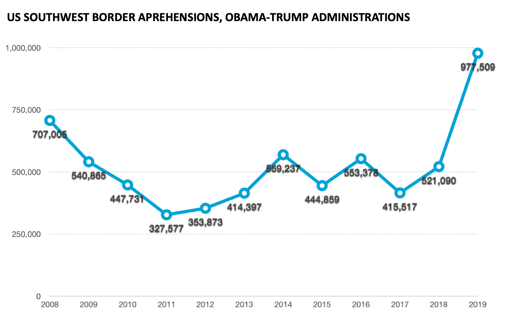 Number of apprehensions and inadmissibles on the US border with Mexico [Source: CBP]