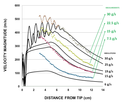 Comparison between the velocities with the PIV technique and those predicted by CFD simulations